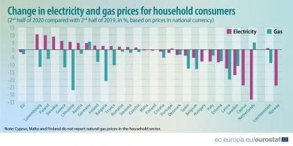 evolution of household consumers electricity and gas prices in the eu 2008 to 2020